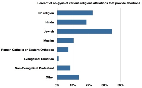 Religions-Abortions
